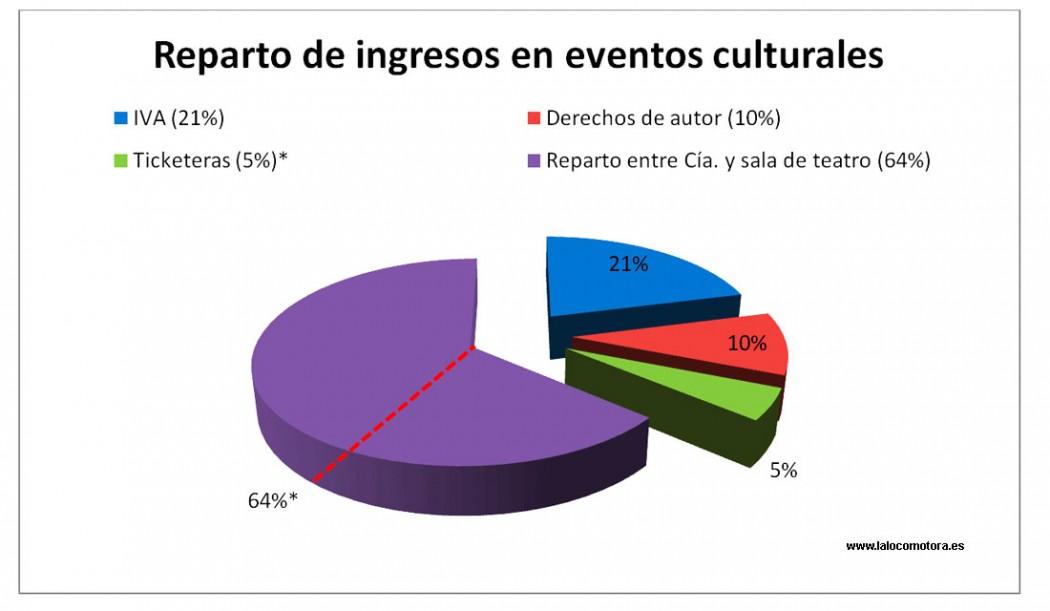 Reparto de ingresos en Cultura